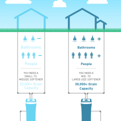 How Does A Water Softener Work Diagram Advantages Of Stem And Leaf Find The Right - Step By Guide