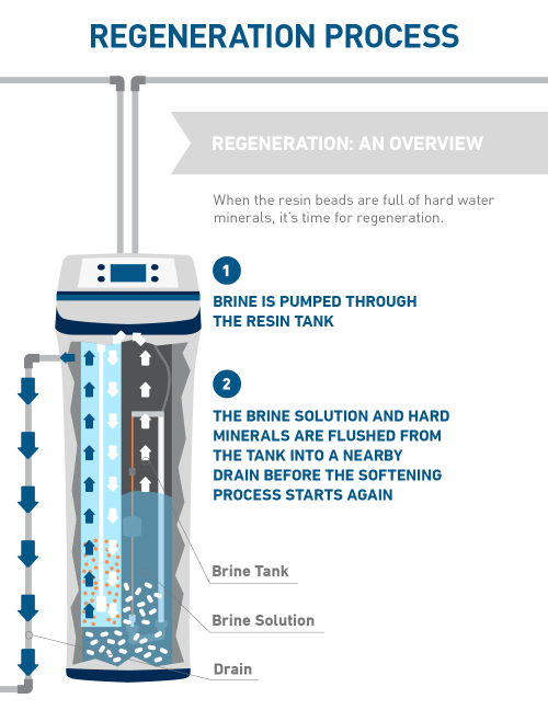 small resolution of how water softening system regeneration works diagram