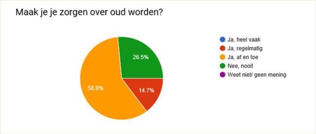 Homidlife enquête: Zorgen over ouder worden