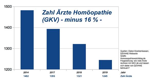 Analyse: Zahl der GKV-Ärzte für Homöopathie im ZV schrumpft dramatisch (minus 250 Ärzte in wenigen Jahren auf aktuell 1.245 Ärzte, wie Auswertung von Krankenkassendaten zeigt)