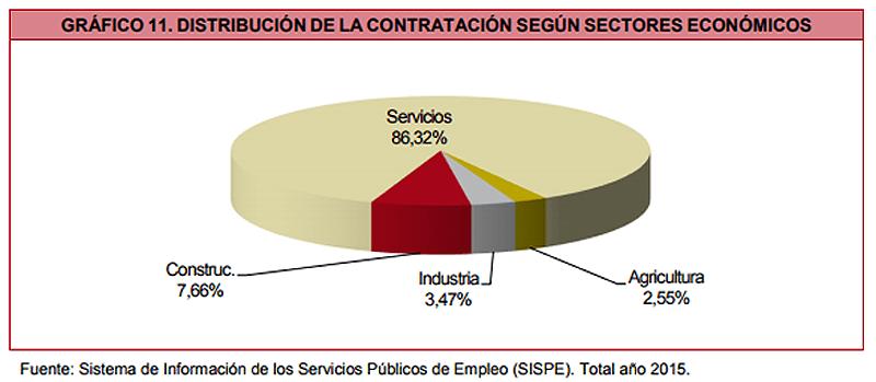 Contratación Tenerife por sectores