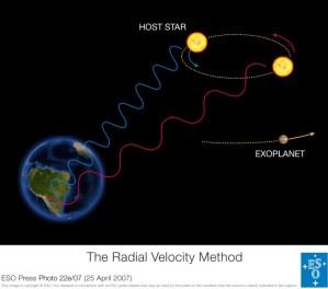 ESO - Radial Velocity Method