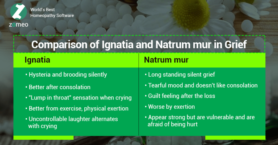 Comparison of Ignatia and Natrum mur in Grief