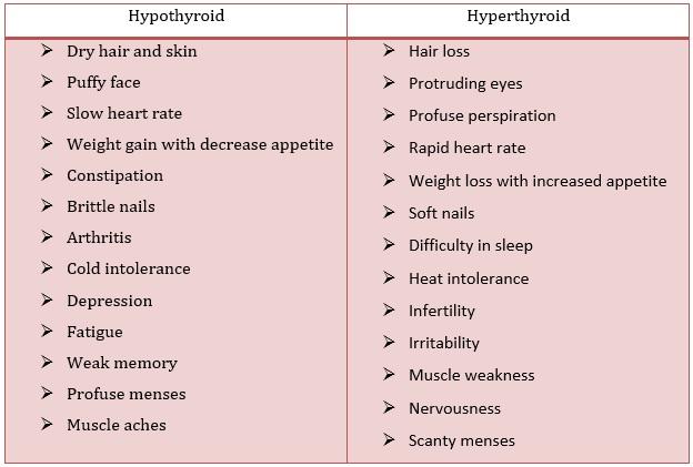 Symptoms of Hypothyroidism and Hyperthyroidism