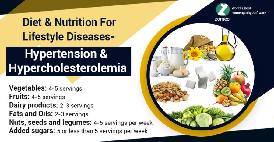 Hypertension & Hypercholesterolemia