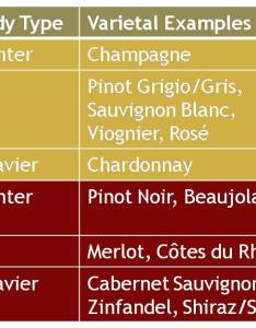 Wine serving temp chart also pulling the cork  got right temperature for your rh pullingthecork