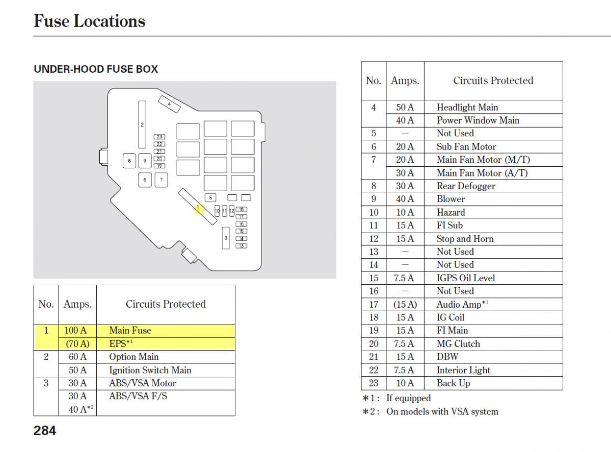 95 honda civic fuse box diagram car tail light wiring location starter