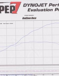Attached images also simple  vtec dyno inside honda tech forum discussion rh