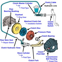2002 Chevy Cavalier Engine Diagram Wiring Diagrams For Sony Car Audio 93 Accord Clutch Pedal Lost Pressure Out Of The Blue! - Honda-tech Honda Forum Discussion
