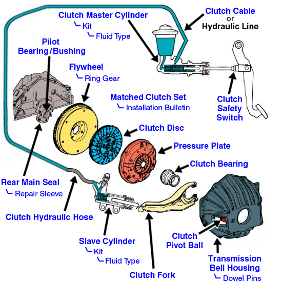 2002 cavalier engine diagram 1980 toyota pickup wiring 93 accord clutch pedal lost pressure out of the blue! - honda-tech honda forum discussion