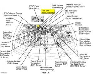 Where is the fuel tank pressure vent sensor?  HondaTech  Honda Forum Discussion