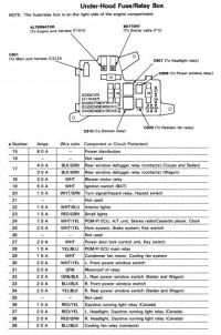Accord 91 Fuse box diagram - Honda-Tech