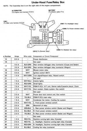 Accord 91 Fuse box diagram  HondaTech