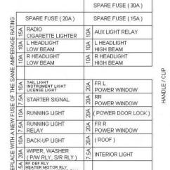 2003 Honda Crv Radio Wiring Diagram Honeywell S Plan 93 Civic Dx Fuse