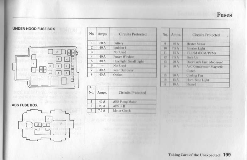 doc ➤ diagram 1992 honda civic under hood fuse box diagram ebook