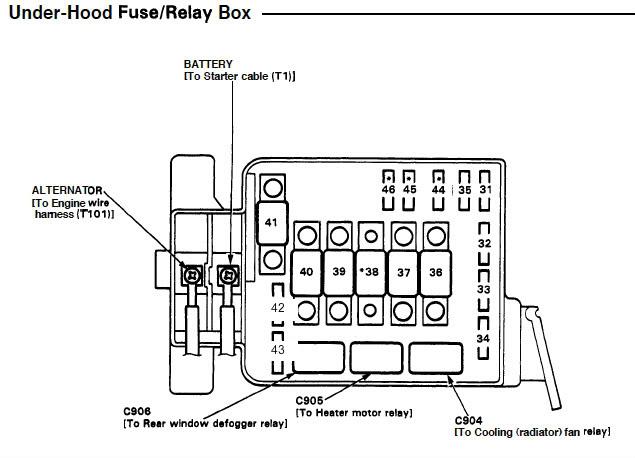 major fuse box