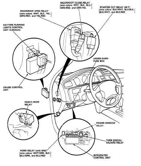 How to test honda ecu