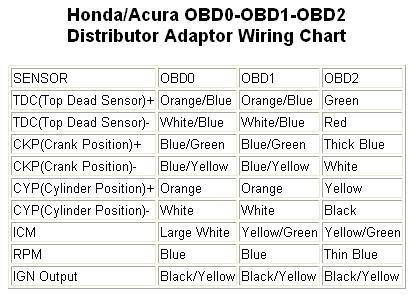495244d1501528094 obd0 obd1 conversion no spark obd0toobd1wiring?resized416%2C3006ssld1 obd0 to obd1 jumper harness wiring diagram efcaviation com obd1 honda wire harness diagram at aneh.co