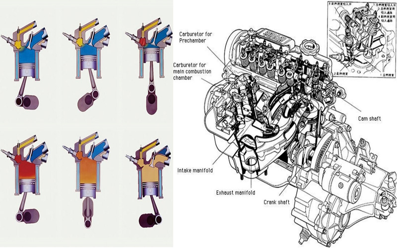 CVCC Motor