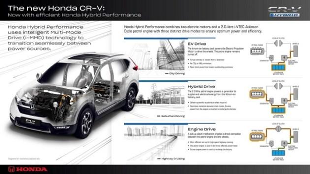 2022 Honda CR-V Hybrid system