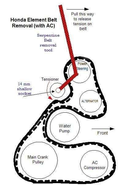 2008 Honda Crv Serpentine Belt Diagram : honda, serpentine, diagram, Replace, Honda, Element, Serpentine, Tensioner