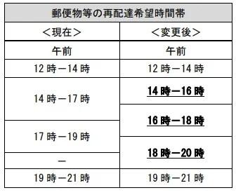 ゆうパック配送時間指定変更7-1