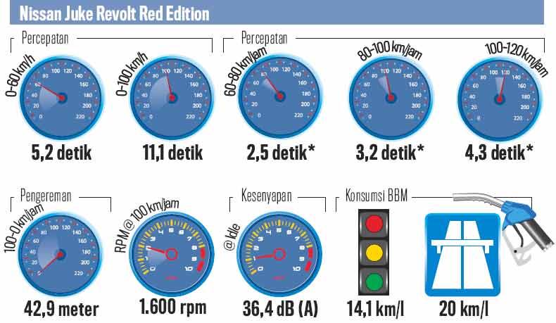 Ford_Ecosport_Vs_Honda_HR-V_Vs_Nissan_Juke_Data-05