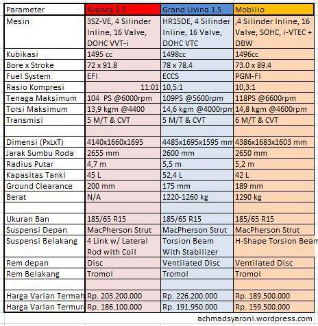rasio kompresi grand new avanza all camry hybrid perbandingan dan kelebihan honda mobilio dengan toyota komparasi spesifikasi 1 5 livina