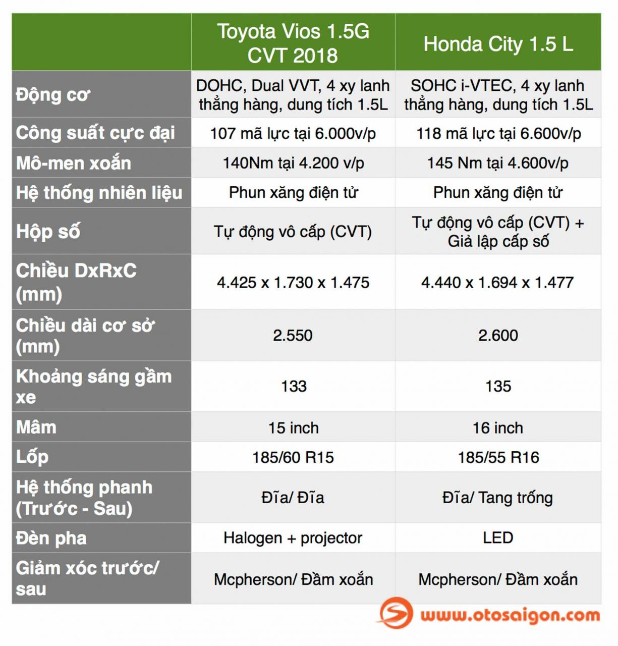 otosaigon_BANG SO SANH VIOS CITY -4.