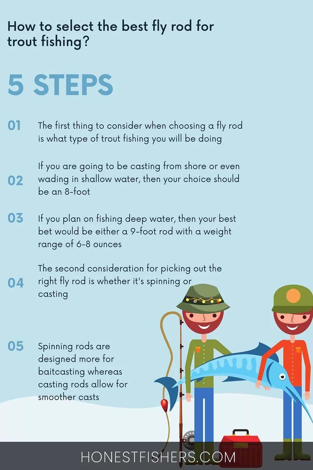 What Weight Fly Rod For Trout ? Pinterest Pin