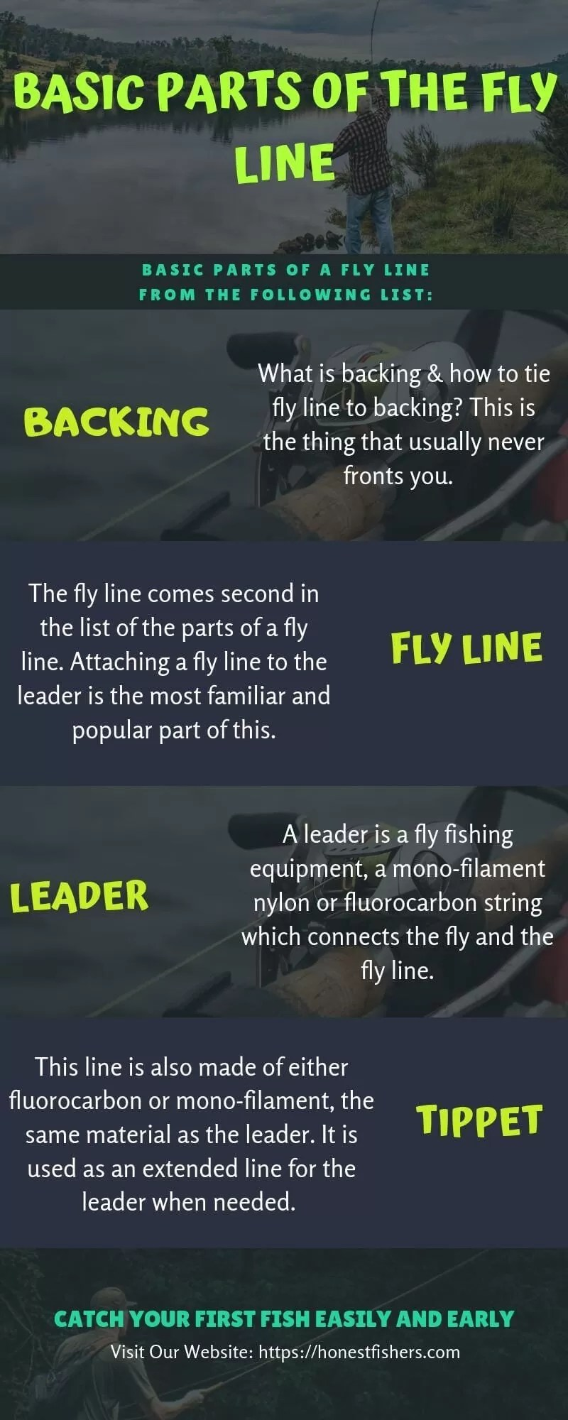 Basic Parts of the Fly Line: How to Tie Leader to Fly Line