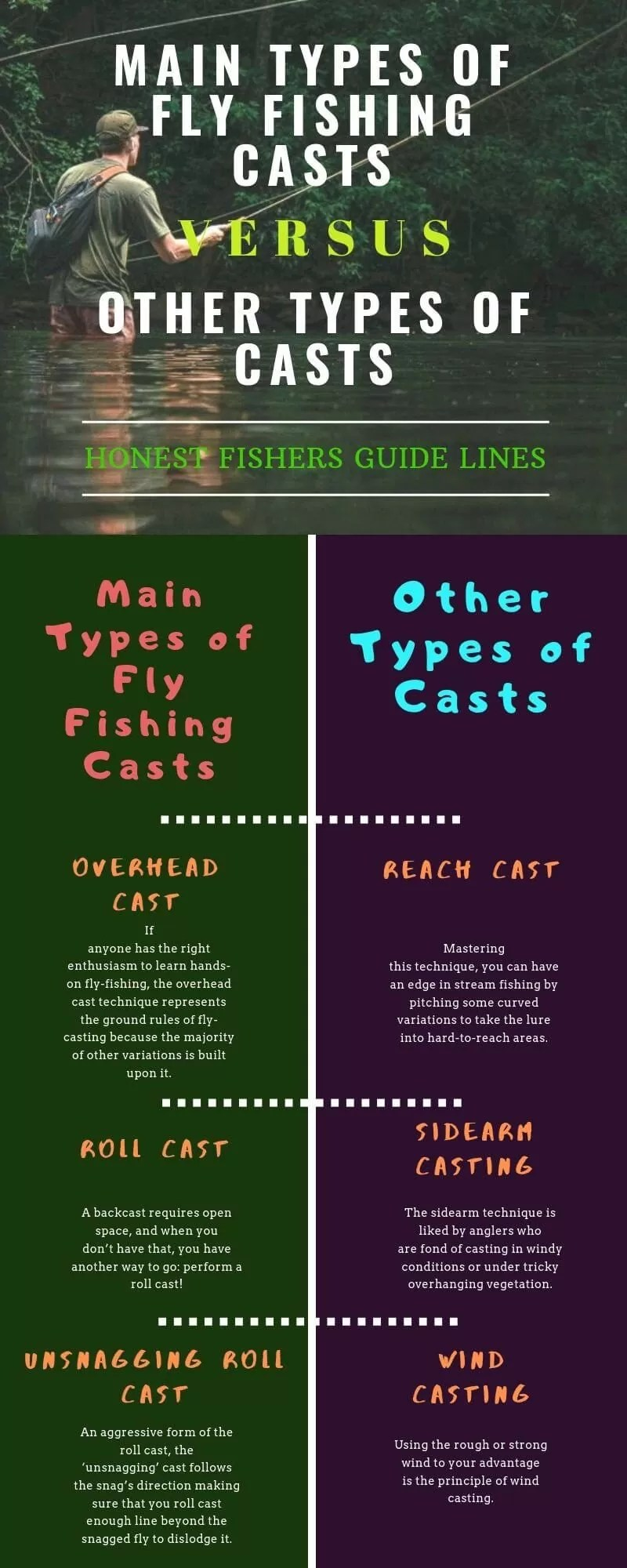 Main Types VS Other Fly Cast Types