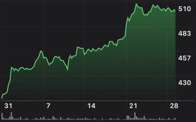 AAPL Above 500 – Where do we go From Here?