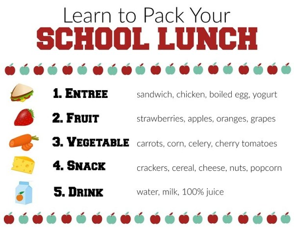 How to Pack your School Lunch Bag, a printable school lunch chart for kids