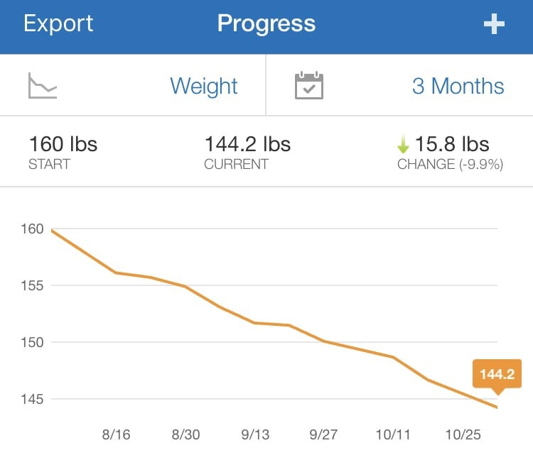 weight loss fitness pal app