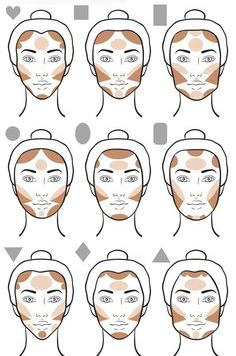 morphologie sculpter visage