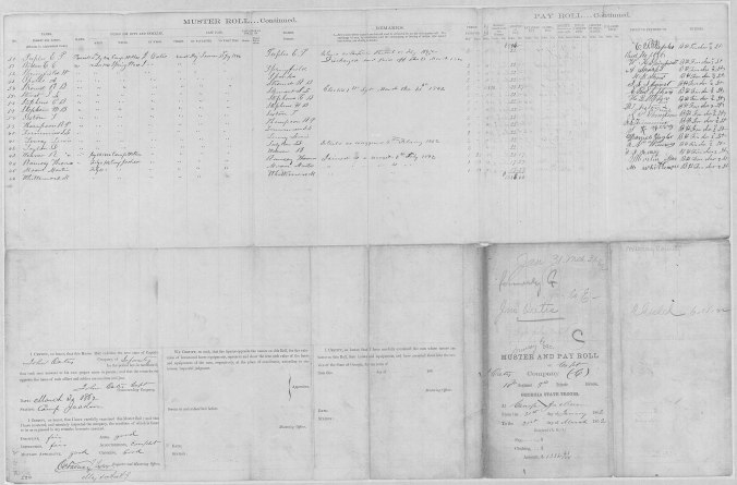 muster roll 10th regiment
