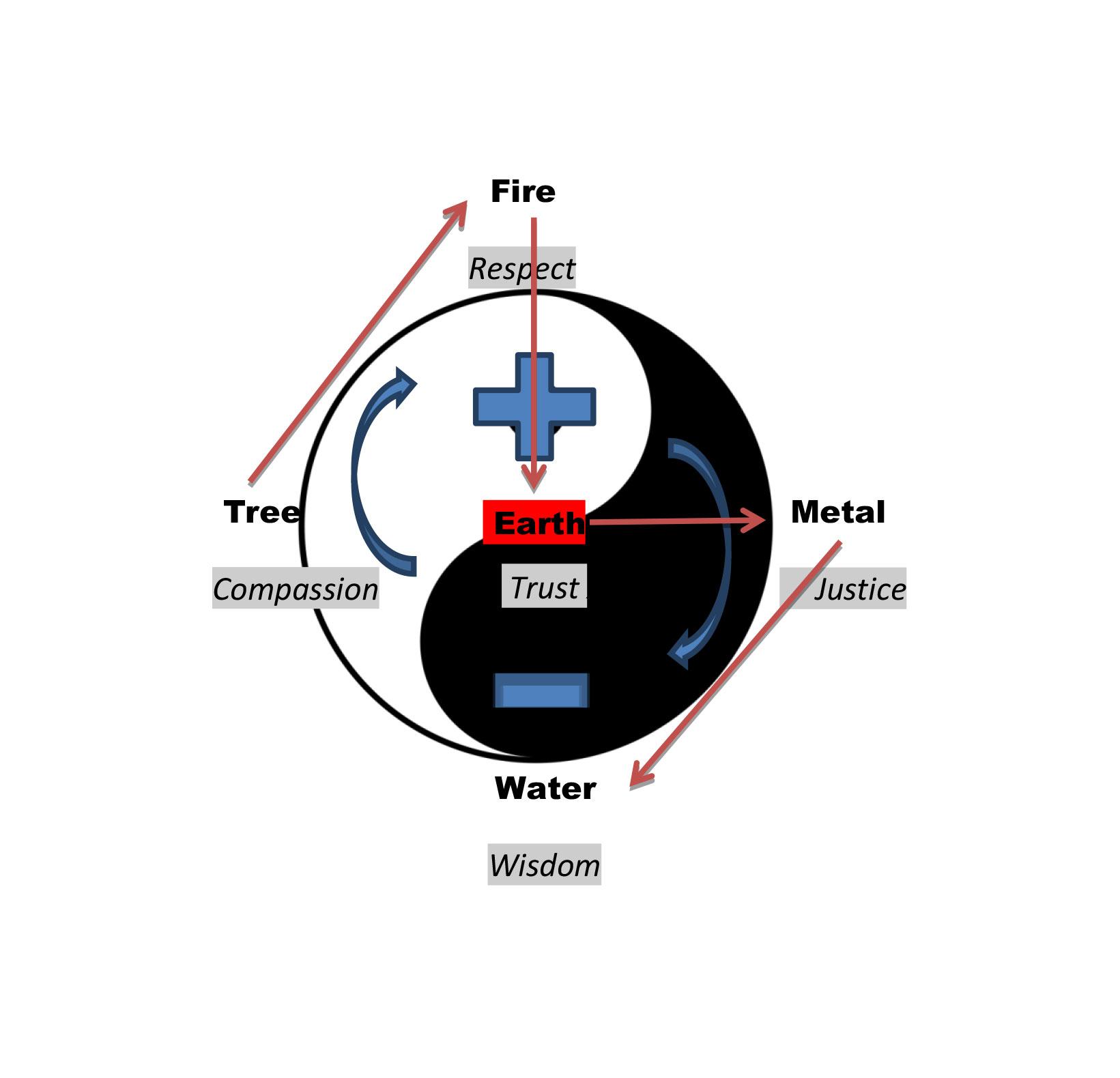 martial arts diagram pea flower hong ik of bronxville taegeuk and