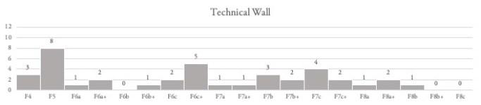 Grade Summary - TW
