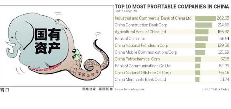 A cartoon on SOE corruption from China state-owned Xinhua News and China's top 10 profitable companies (All are SOEs).