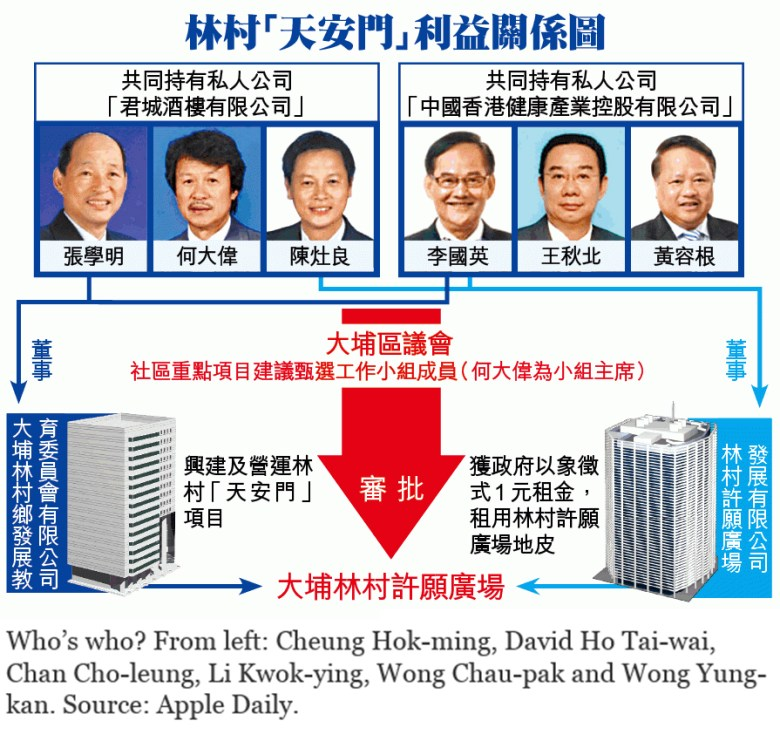 The relationship between the Tai Po district councillors.