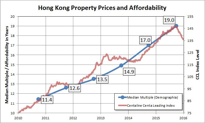 housing property prices
