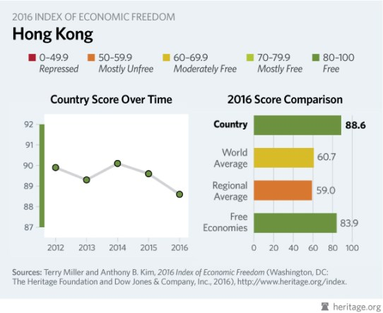 hong kong economic freedom