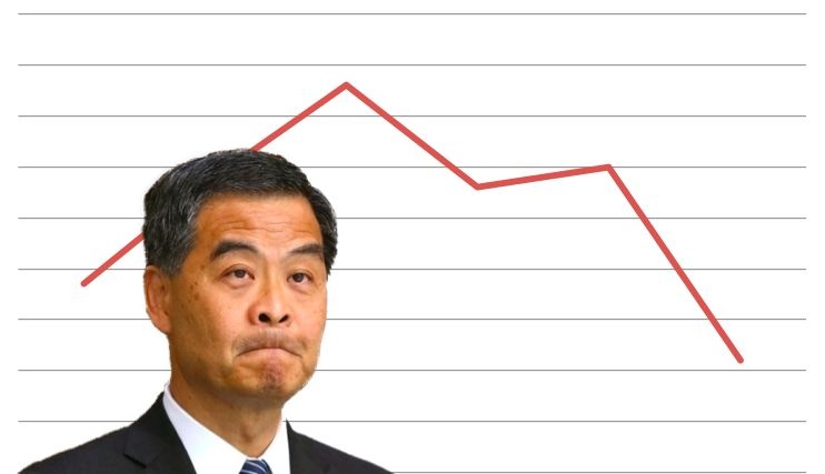 CY Leung low approval ratings