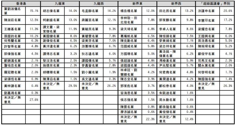HKRA survey