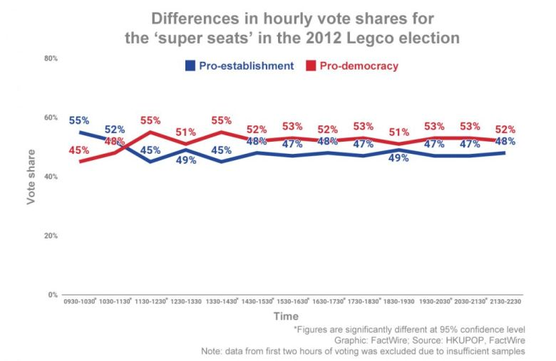 factwire pro-democracy poll opening