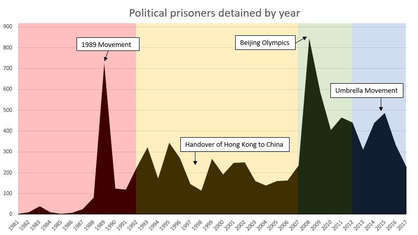 political prisoners China