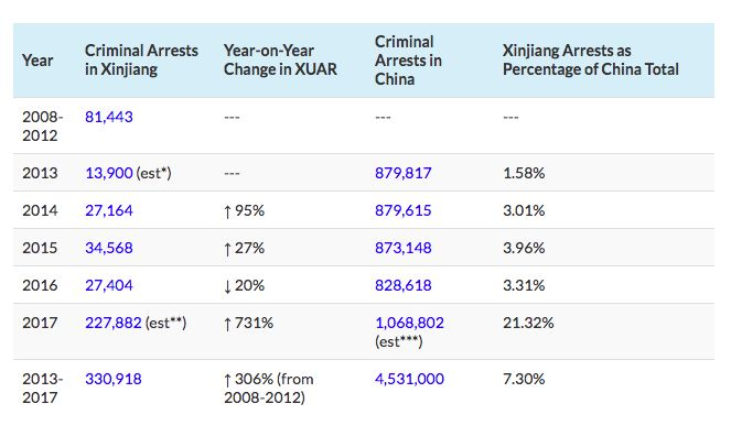 Xinjiang arrests China 2017
