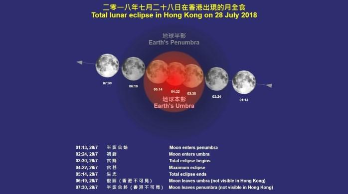 Lunar eclipse Hong Kong July 2018