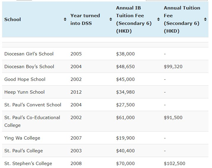 School stats